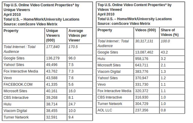 Vevo Music Videos Stats