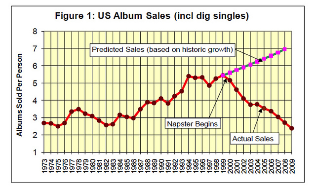 napster album sales